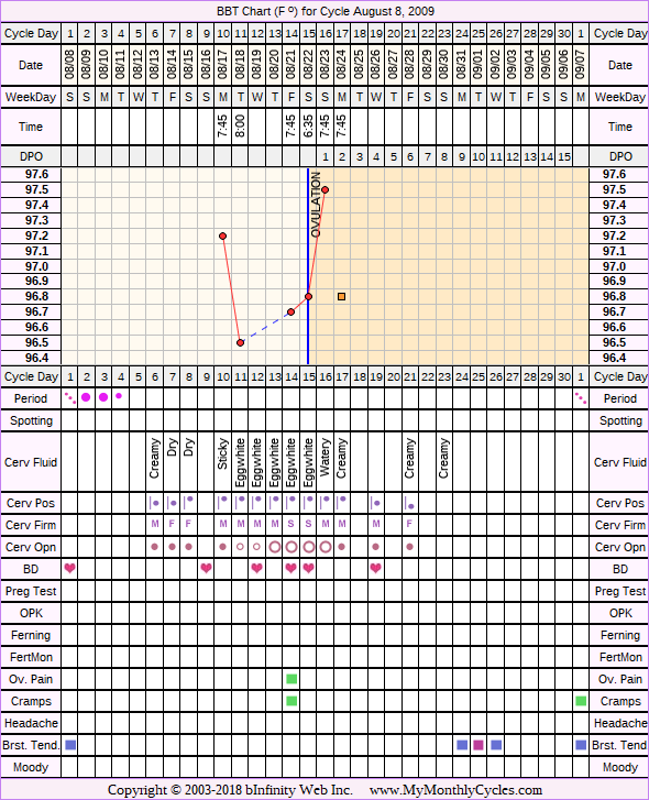 Fertility Chart for cycle Aug 8, 2009