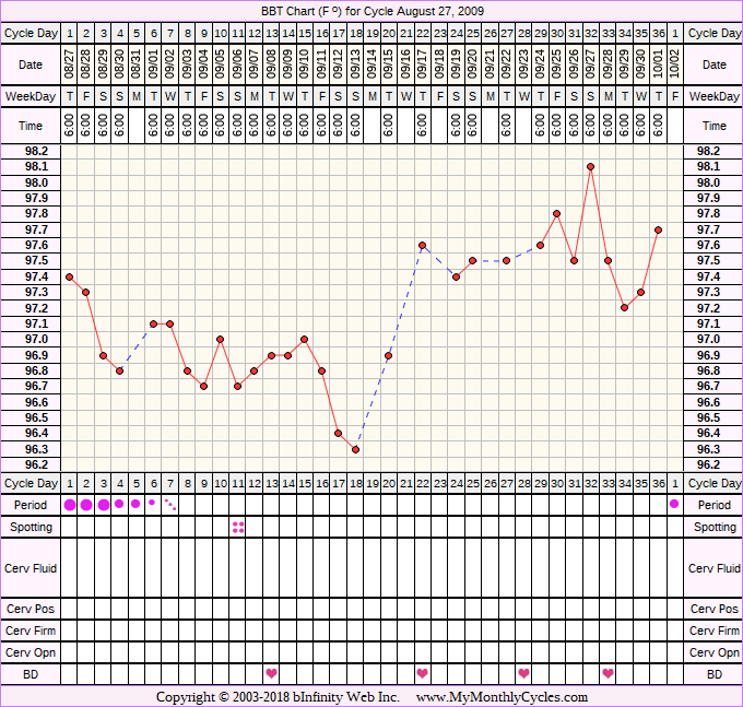 Fertility Chart for cycle Aug 27, 2009, chart owner tags: Anovulatory, BFN (Not Pregnant), BFP (Pregnant), Biphasic, Endometriosis, Fertility Monitor, Illness, Infection, Ovulation Prediction Kits, Other Meds, Triphasic, Under Weight