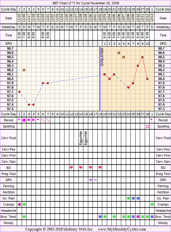 Fertility Chart for cycle Nov 15, 2008, chart owner tags: After the Pill, Endometriosis, Ovulation Prediction Kits