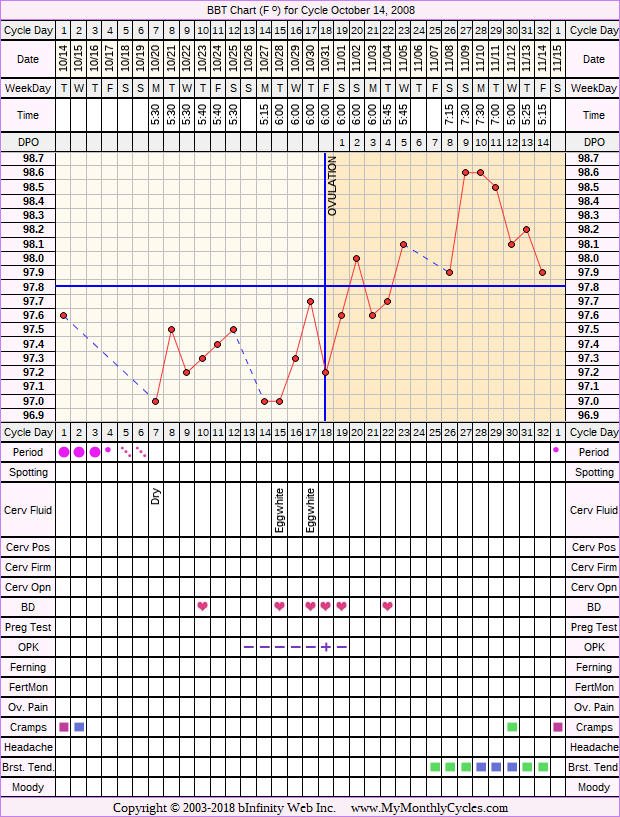 Fertility Chart for cycle Oct 14, 2008