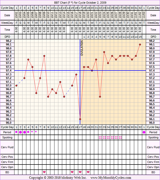 Fertility Chart for cycle Oct 2, 2009, chart owner tags: BFN (Not Pregnant), BFP (Pregnant), Biphasic, Endometriosis, Fertility Monitor, Illness, Other Meds, Stress Cycle, Triphasic, Under Weight