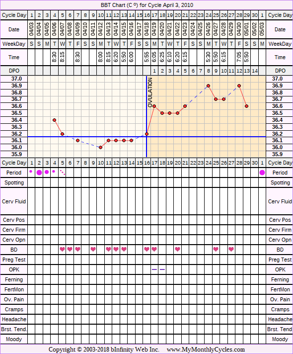 BBT Chart for cycle Apr 3, 2010