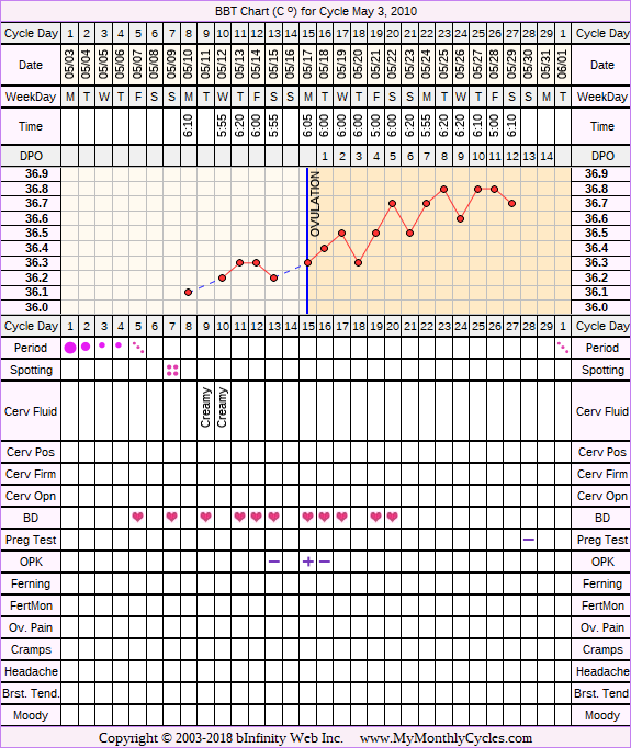 Fertility Chart for cycle May 3, 2010, chart owner tags: After the Pill, BFN (Not Pregnant), Ovulation Prediction Kits