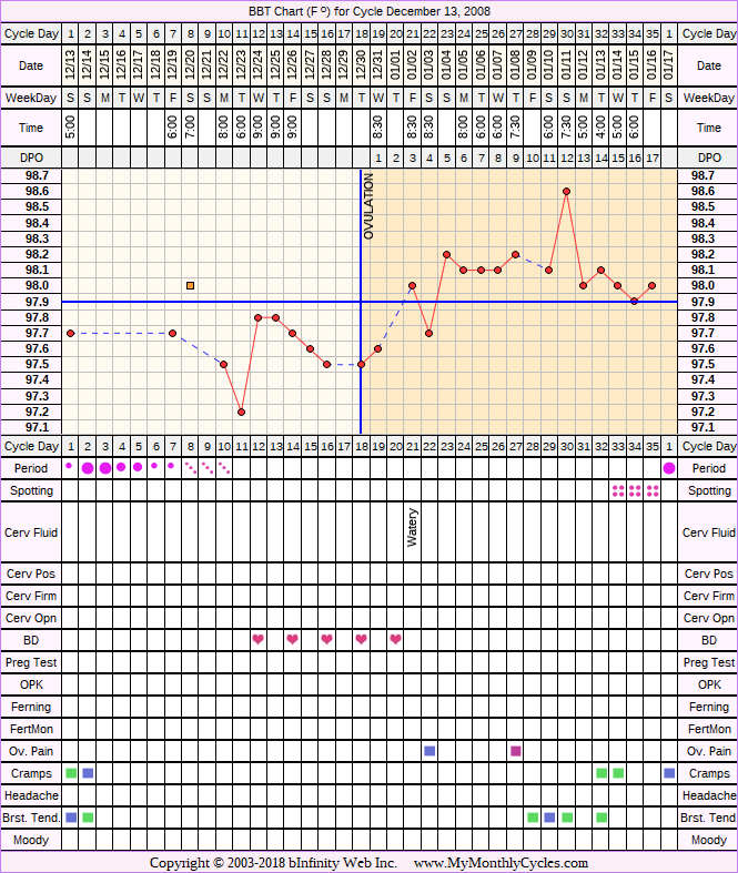 Fertility Chart for cycle Dec 13, 2008, chart owner tags: After the Pill, Ovulation Prediction Kits