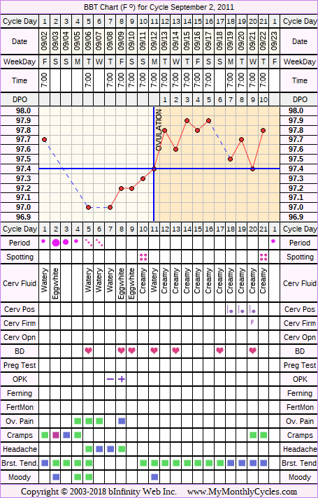 Fertility Chart for cycle Sep 2, 2011, chart owner tags: Biphasic, IUI, Ovulation Prediction Kits, Other Meds