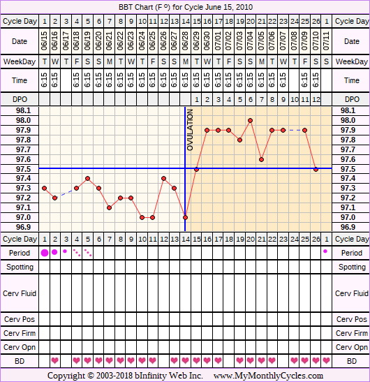 Fertility Chart for cycle Jun 15, 2010, chart owner tags: BFN (Not Pregnant), Biphasic