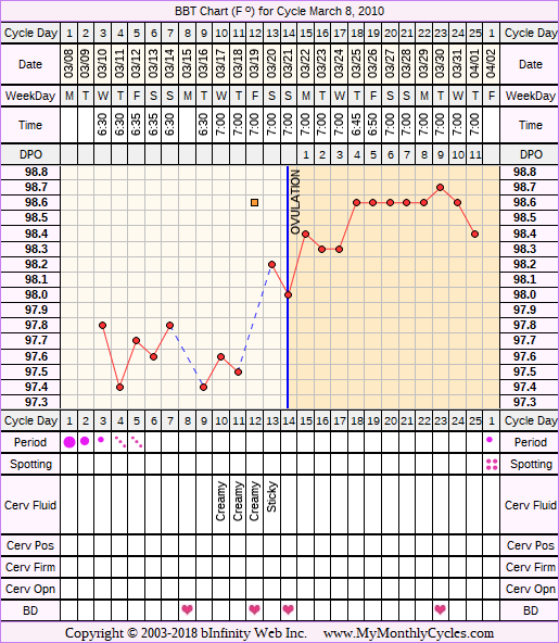 Fertility Chart for cycle Mar 8, 2010, chart owner tags: After the Pill, Biphasic, Fertility Monitor
