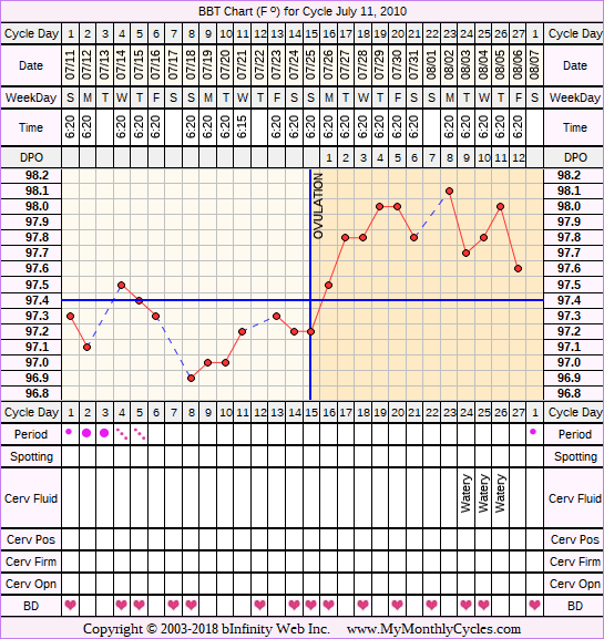 Fertility Chart for cycle Jul 11, 2010, chart owner tags: BFN (Not Pregnant), Biphasic, Infection