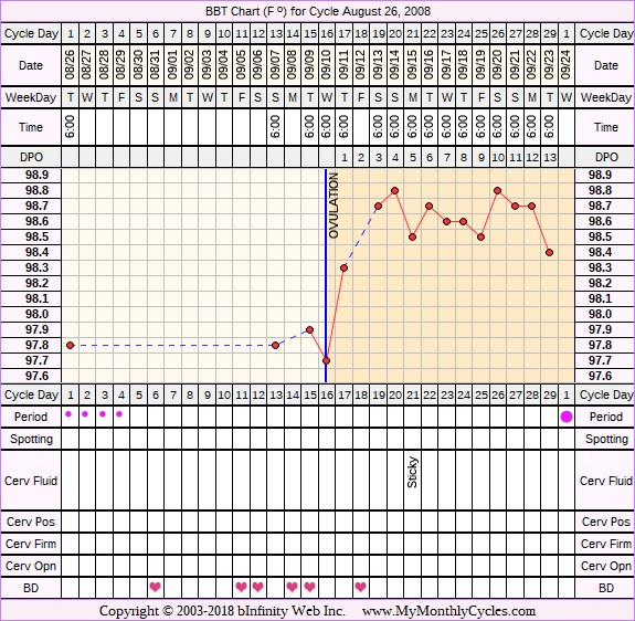 Fertility Chart for cycle Aug 26, 2008
