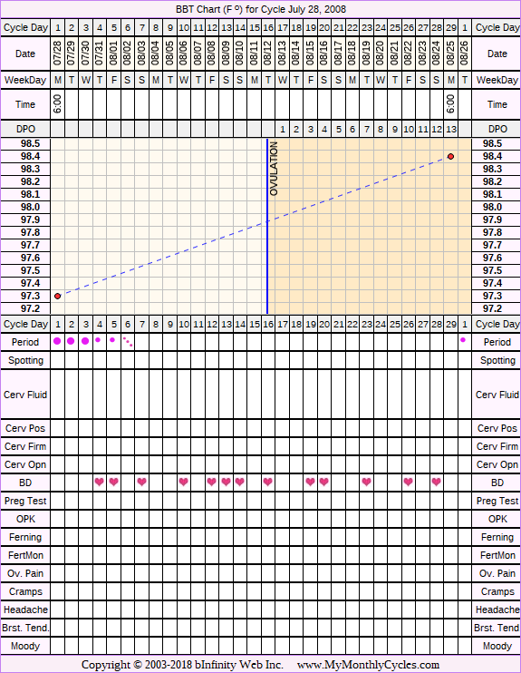 Fertility Chart for cycle Jul 28, 2008