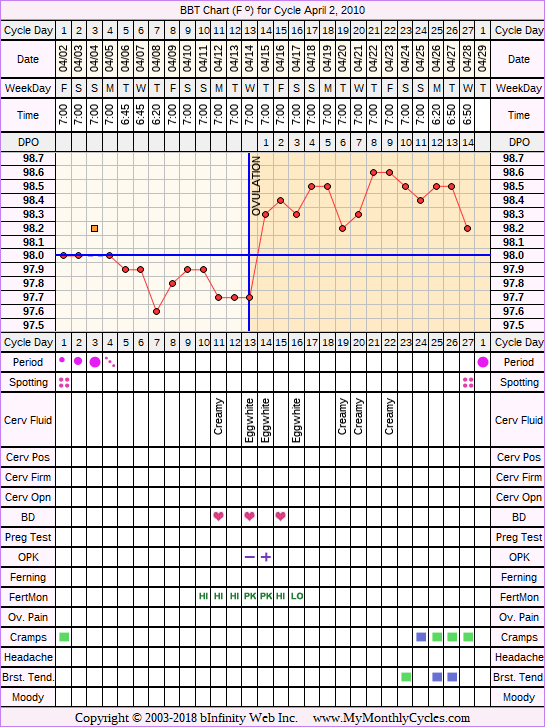 Fertility Chart for cycle Apr 2, 2010, chart owner tags: Biphasic, Fertility Monitor, Ovulation Prediction Kits