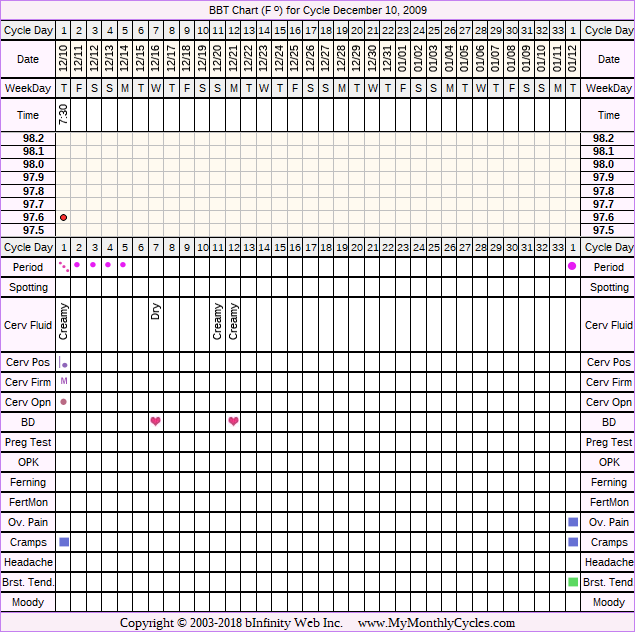 Fertility Chart for cycle Dec 10, 2009, chart owner tags: Ovulation Prediction Kits