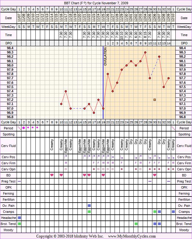 Fertility Chart for cycle Nov 7, 2009