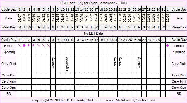 Fertility Chart for cycle Sep 7, 2009