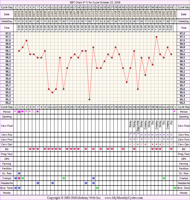 Fertility Chart for cycle Oct 22, 2009, chart owner tags: Anovulatory, BFN (Not Pregnant), Ovulation Prediction Kits