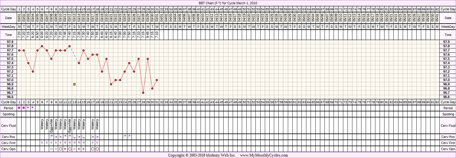 Fertility Chart for cycle Mar 1, 2010, chart owner tags: Clomid, PCOS