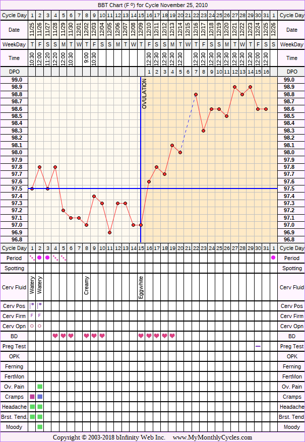 Fertility Chart for cycle Nov 25, 2010