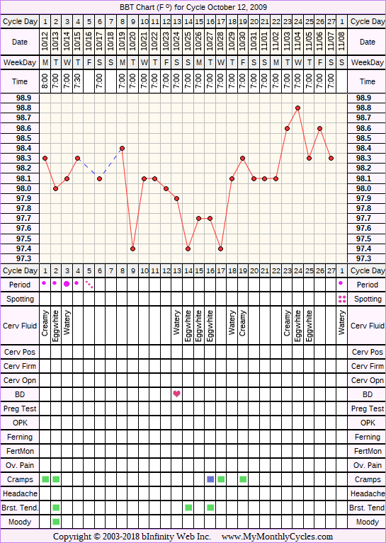 Fertility Chart for cycle Oct 12, 2009, chart owner tags: BFP (Pregnant)