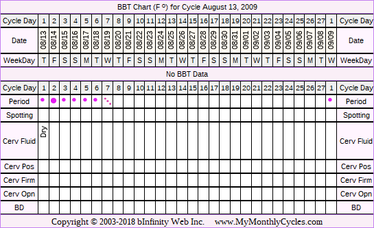 Fertility Chart for cycle Aug 13, 2009, chart owner tags: After Depo Provera, After the Pill, BFN (Not Pregnant), Stress Cycle