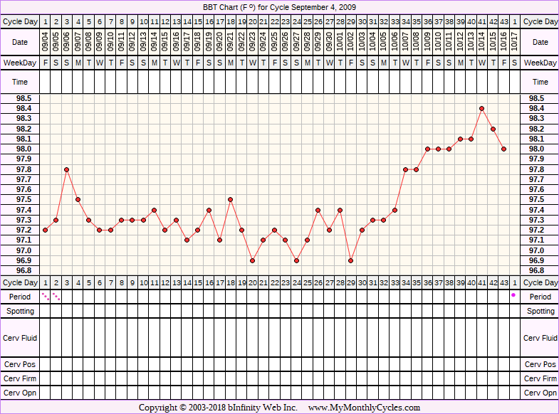 Fertility Chart for cycle Sep 4, 2009, chart owner tags: Biphasic