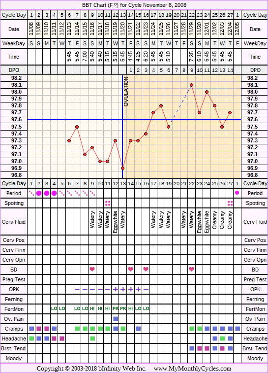 Fertility Chart for cycle Nov 8, 2008, chart owner tags: BFN (Not Pregnant), Fertility Monitor, Herbal Fertility Supplement, Ovulation Prediction Kits
