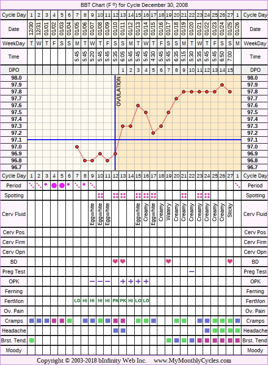 Fertility Chart for cycle Dec 30, 2008, chart owner tags: BFN (Not Pregnant), Fertility Monitor, Herbal Fertility Supplement, Ovulation Prediction Kits, Uterine Fibroids