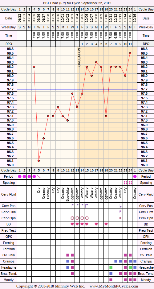 Fertility Chart for cycle Sep 22, 2012, chart owner tags: Anovulatory, Herbal Fertility Supplement, Ovulation Prediction Kits, Triphasic