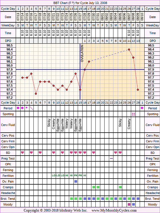 Fertility Chart for cycle Jul 13, 2008, chart owner tags: BFN (Not Pregnant), Biphasic, Fertility Monitor