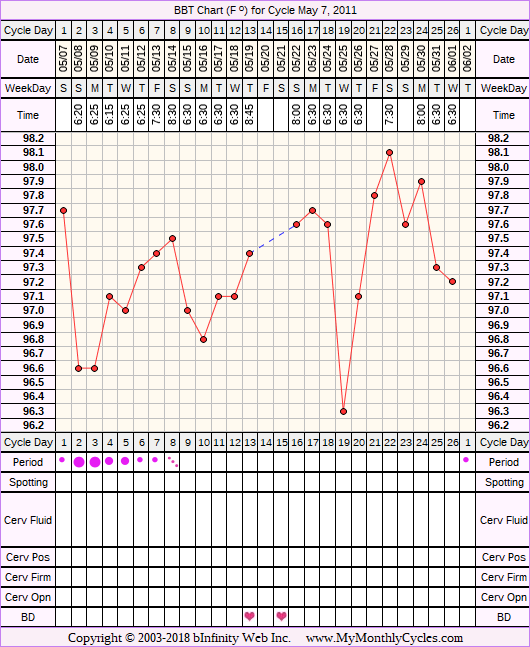 Fertility Chart for cycle May 7, 2011