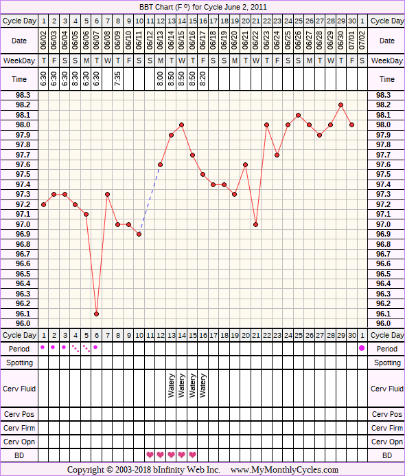 Fertility Chart for cycle Jun 2, 2011