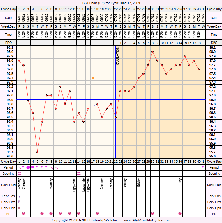 Fertility Chart for cycle Jun 12, 2009, chart owner tags: BFN (Not Pregnant), Biphasic, Fertility Monitor, Illness, Other Meds, Triphasic, Under Weight