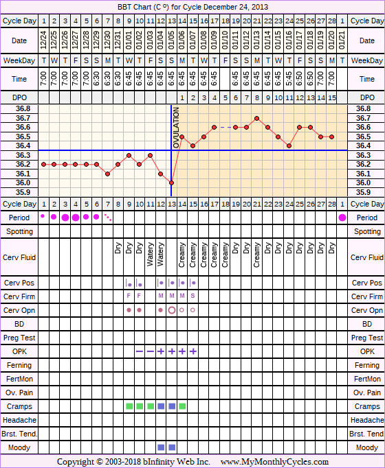BBT Chart for cycle Dec 24, 2013