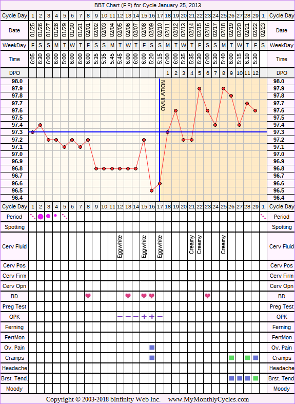 BBT Chart for cycle Jan 25, 2013
