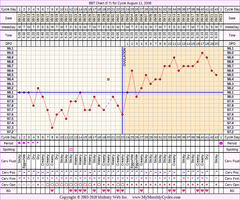 Fertility Chart for cycle Aug 11, 2008, chart owner tags: Stress Cycle