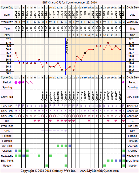 Fertility Chart for cycle Nov 22, 2010, chart owner tags: IVF, Other Meds