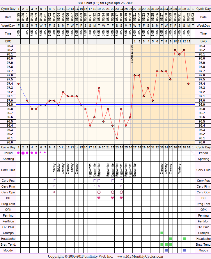 Fertility Chart for cycle Apr 25, 2008, chart owner tags: BFN (Not Pregnant), Metformin, PCOS, Triphasic