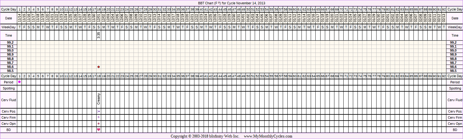 Fertility Chart for cycle Nov 14, 2013