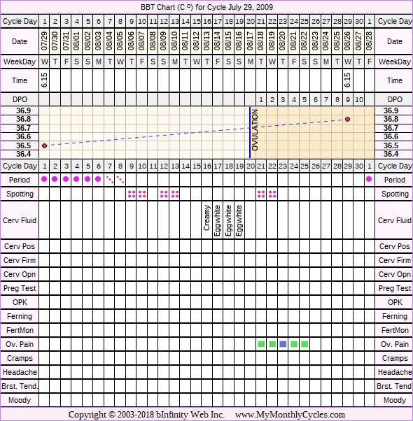 Fertility Chart for cycle Jul 29, 2009, chart owner tags: Acupuncture, After BC Implant, Endometriosis, Herbal Fertility Supplement
