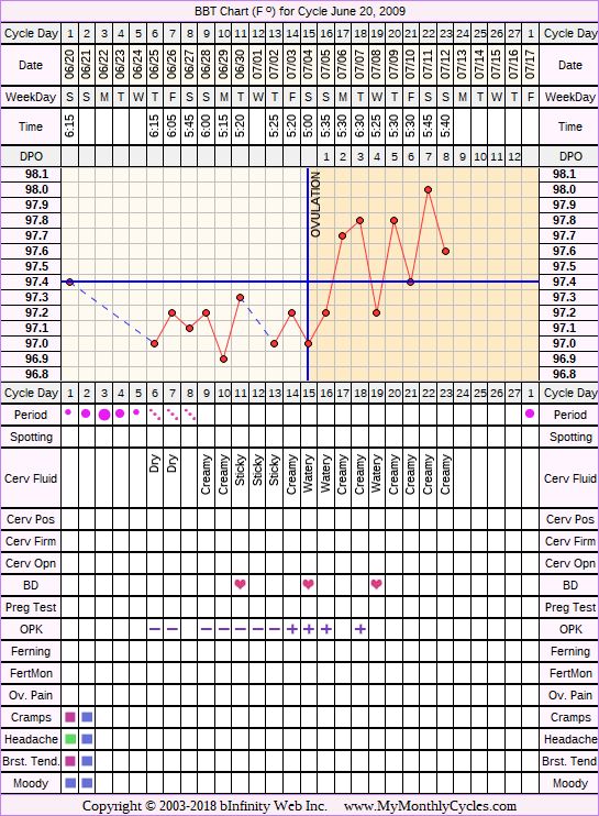 Fertility Chart for cycle Jun 20, 2009, chart owner tags: After Depo Provera, After the Pill, BFN (Not Pregnant), Ovulation Prediction Kits