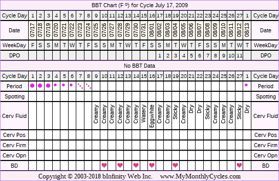 Fertility Chart for cycle Jul 17, 2009, chart owner tags: After Depo Provera, After the Pill