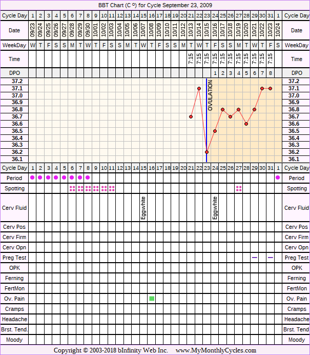 Fertility Chart for cycle Sep 23, 2009, chart owner tags: Acupuncture, After BC Implant, Endometriosis, Herbal Fertility Supplement