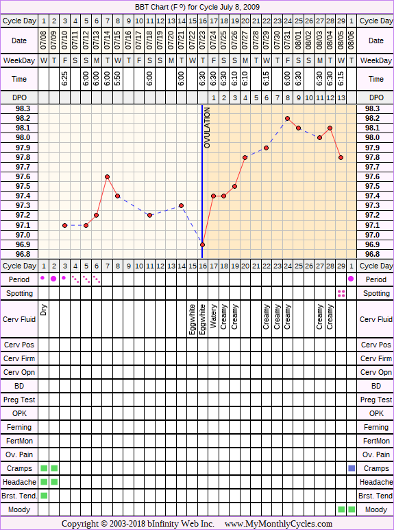 Fertility Chart for cycle Jul 8, 2009