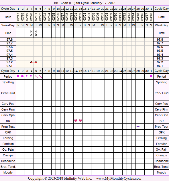 Fertility Chart for cycle Feb 17, 2012, chart owner tags: BFN (Not Pregnant), Clomid, Metformin, Other Meds
