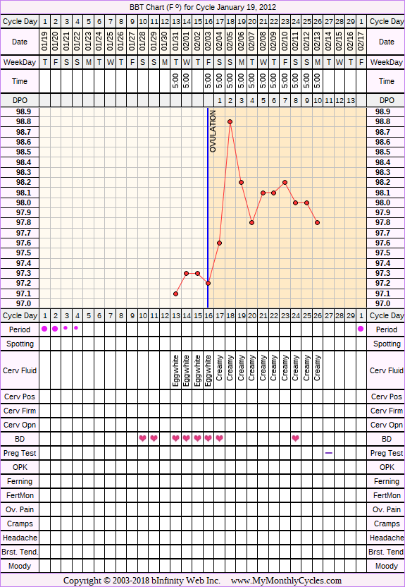 Fertility Chart for cycle Jan 19, 2012, chart owner tags: BFN (Not Pregnant), Clomid, Metformin, Other Meds