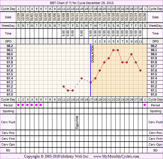 Fertility Chart for cycle Dec 29, 2013, chart owner tags: BFN (Not Pregnant), Metformin, Other Meds, PCOS