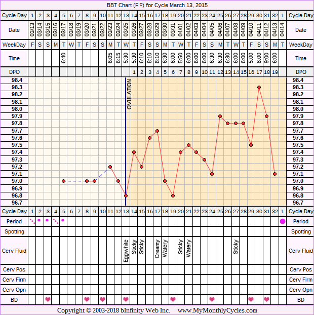 Fertility Chart for cycle Mar 13, 2015, chart owner tags: After Depo Provera, PCOS