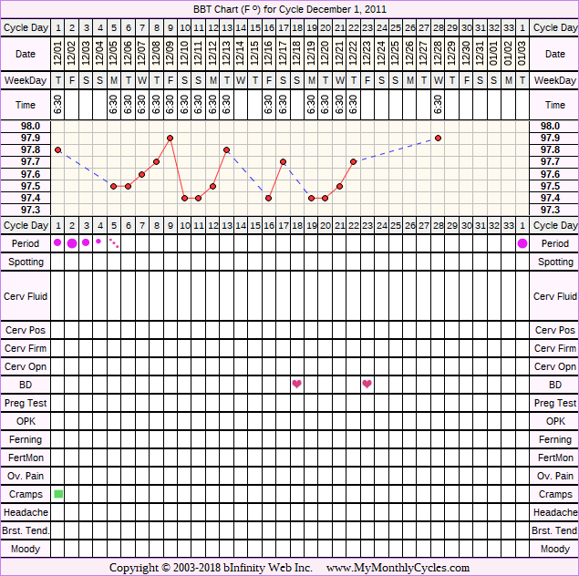 Fertility Chart for cycle Dec 1, 2011, chart owner tags: Hyperthyroidism, Other Meds
