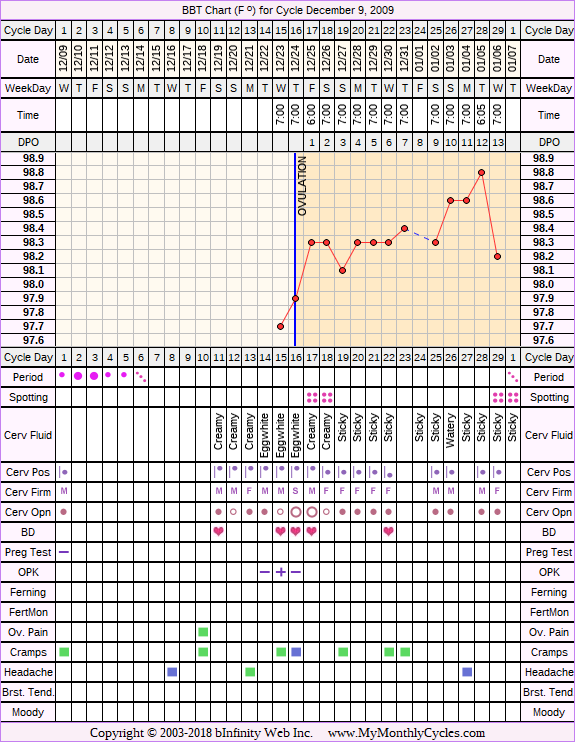 Fertility Chart for cycle Dec 9, 2009, chart owner tags: After the Pill, BFN (Not Pregnant), Biphasic, Ovulation Prediction Kits