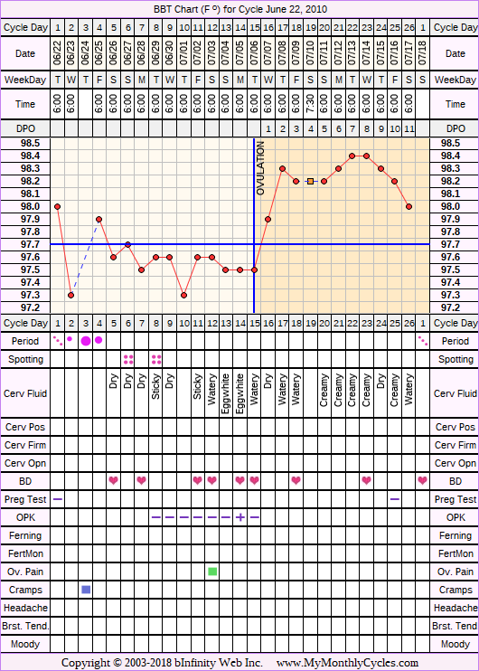 Fertility Chart for cycle Jun 22, 2010, chart owner tags: BFN (Not Pregnant), Biphasic, Ovulation Prediction Kits, Over Weight