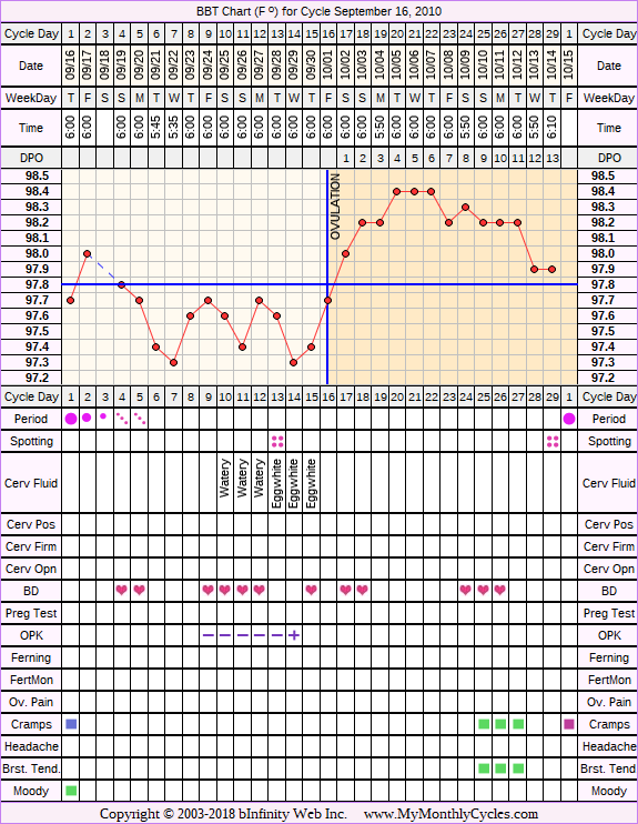 Fertility Chart for cycle Sep 16, 2010, chart owner tags: Biphasic, IUI, Ovulation Prediction Kits